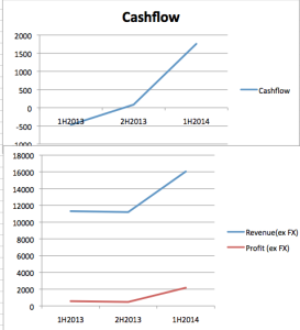 Thee charts show the cashflow, revenue and net profit for the last three halves. Sources: HY 2014 Report, FY 2013 Report.