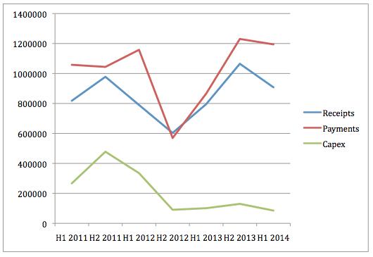 Resonance Health Cashflow Graph