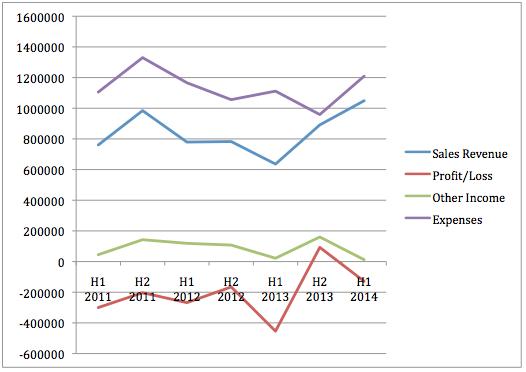 Resonance Health Profit Graph