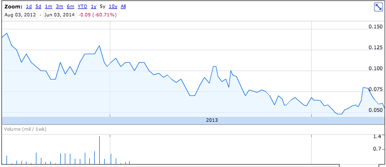 COZ share price since takeover