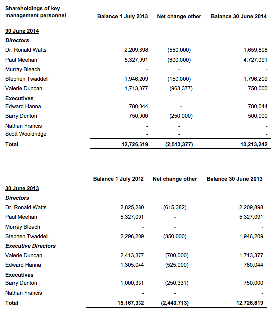 Energy Action EAX Directors Selling