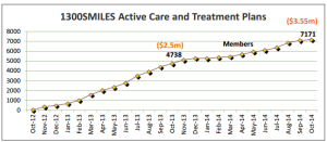 Active Care and Treatment Plans
