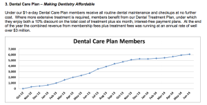 Dental Care Numbers